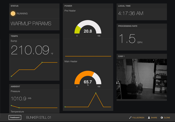 data dashboard for internet of things free dashboard templates. Black Bedroom Furniture Sets. Home Design Ideas