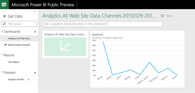 Traffic Line Chart in Power BI Dashboard